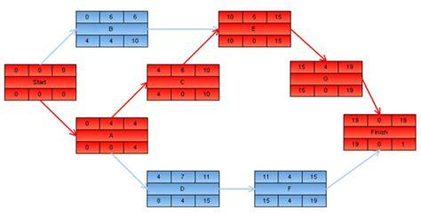project management aon diagram exle program evaluation and review technique pert
