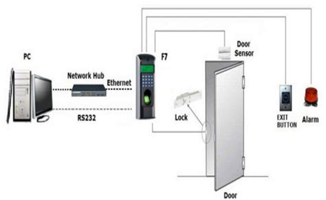Door Access Systems by Door Access System Design Gingembre Co