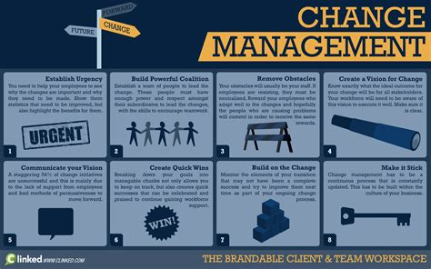 john kotter updated 8 step process of change autos post - Kotter Video Change Management