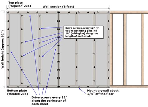 diagram of how to add drywall screws to secure the board