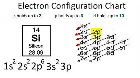 silicon electron dot diagram silicon electron configuration