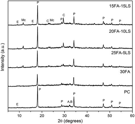 xrd pattern of ettringite hydration and compressive strength of blended cement