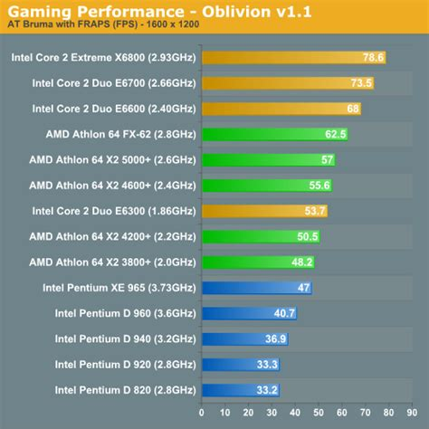 anandtech cpu bench 74 gets you faster than any pentium 4 ever made amd