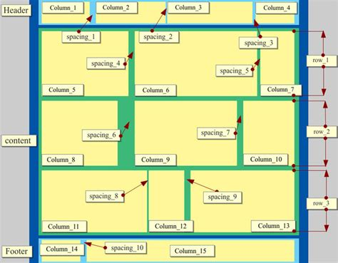 function of web layout view how does the grid web design work from coder s point of