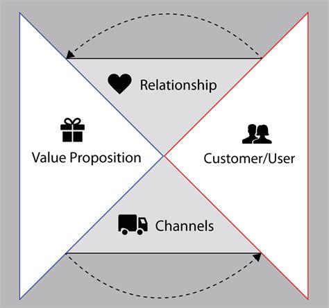 minimum viable product template the four parts of a minimum viable product