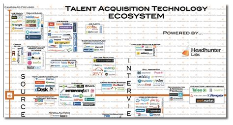 Free Online Resume Builders by The Recruitment Technology Landscape Map Job Board
