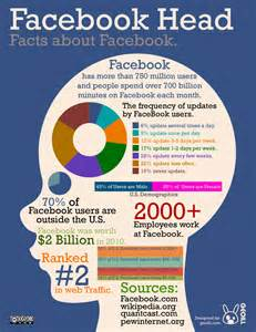 Information About Infographic Facts About Npengage