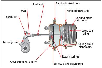 Service Brake System Meaning Do You How To Use Air Proprofs Quiz