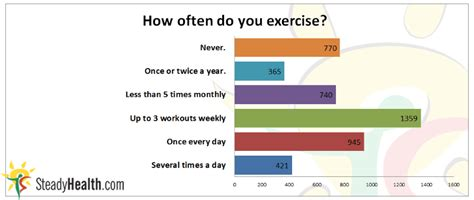 how often does a how often do you exercise well being center steadyhealth