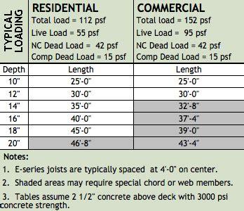 dietrich metal framing span tables ecospan