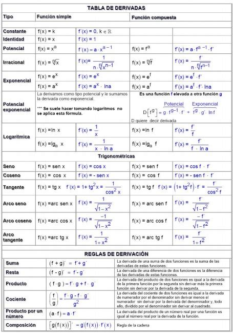 tabla de comparendos bogota 2016 derivadas con soluci 243 n material matem 193 ticas