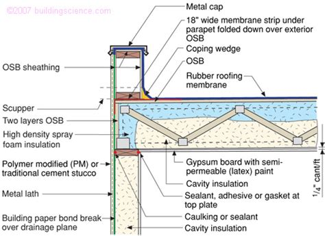 Ceiling Insulation Requirements by Bsd 102 Understanding Attic Ventilation Building