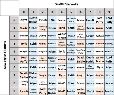 superbowl football squares 10k entry ultima online