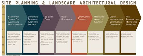 Architectural Design Process Search Designhome