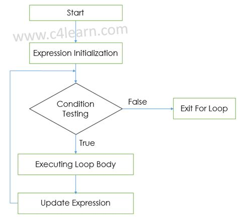 for loop flowchart in c how to use scanf in for loop as a condition in c