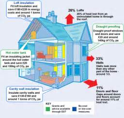 how to save energy at home going green energy pros and cons