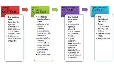 business plan template nz business plan templates nz business form templates
