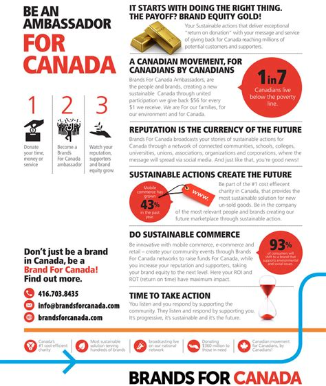 Brand Ambassador Companies by How It Works Ambassadors Brands For Canada