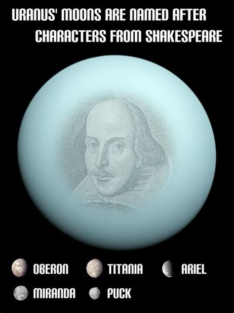 uranus moons are named after characters from the works of