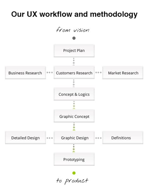 ux design workflow ux design workflow 28 images ux design workflow 28