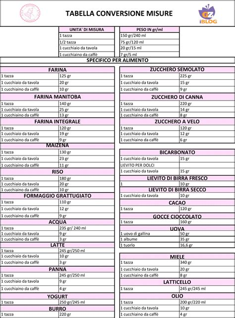 tabella calorie alimenti per 100 grammi un cucchiaio quanti gr sono conversione tazze gr ml