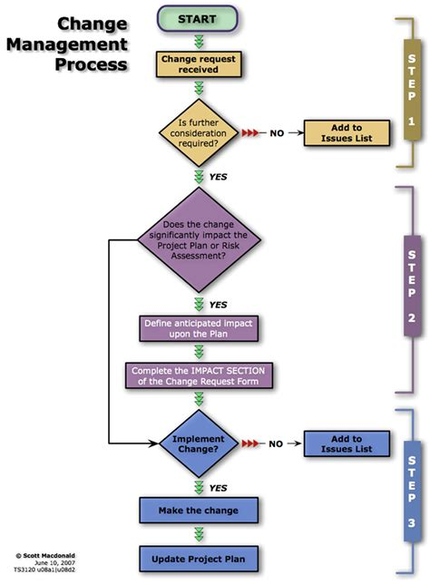 change flowchart change process flow chart template template
