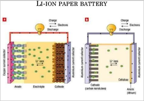 ion capacitor anode lithium ion capacitor using lithium triazole as electrolyte salt 28 images sodium manganese