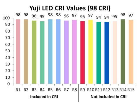 Color Spectrometer high cri led lighting yuji led