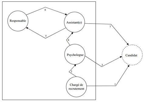 diagramme des flux gsi clic formation exercice 1 sch 233 ma ev 232 nements r 233 sultats