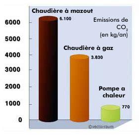 Pompe A Chaleur Geothermique 3137 by G 233 Othermie Fonctionnement Pompe A Chaleur Les 201 Nergies