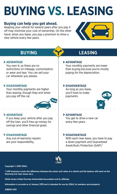 learn about car lease deals in florida why is it better to lease a car