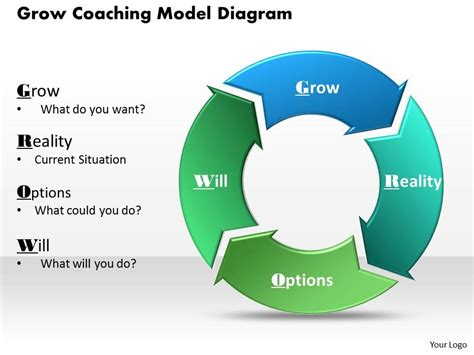 grow coaching template grow coaching model diagram powerpoint template slide