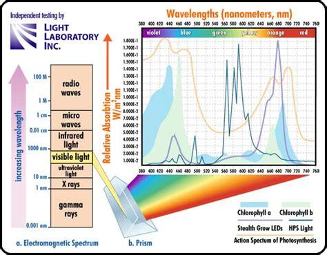 led light spectrum chart file stealth grow led full spectum graph jpg openluna