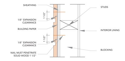 Fixing Shiplap Cladding by Nailing And Fixing Bodyguard Wood Products