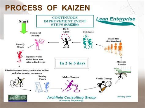 18 kaizen template powerpoint total productive