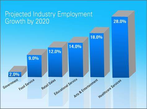 career outlook at home professions
