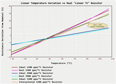 what is a linear resistor linear temperature coefficient resistor nonlinearity math encounters