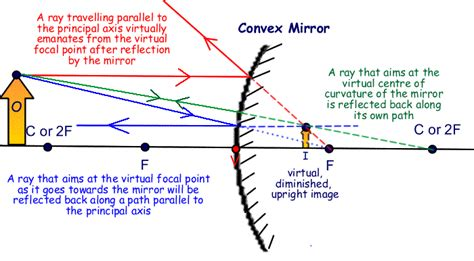 how to draw diagrams for concave mirrors sciencepedia open knowledge march 2014