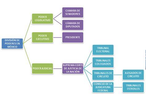 gobierno gobmx cuadros sistema neorromanista tepacholiztli m 233 xico