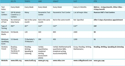 Gre Score Table Practice Pte