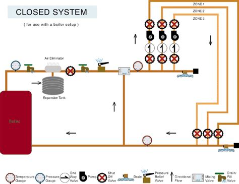 in floor hydronic schematic the closed system diy radiant floor heating radiant