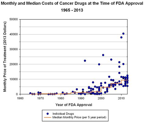 emotional healing what costs so is worth so much books chart cost of cancer drugs the incidental economist