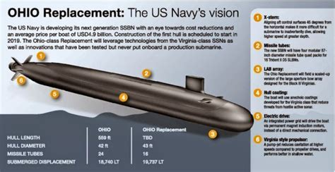 trident replacement cost stealthier submarine technology on the new uss south