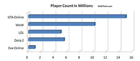 fortnite player count gta rocks most player count in an