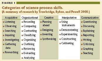 Science Process Skills Worksheets by The 25 Best Science Process Skills Ideas On