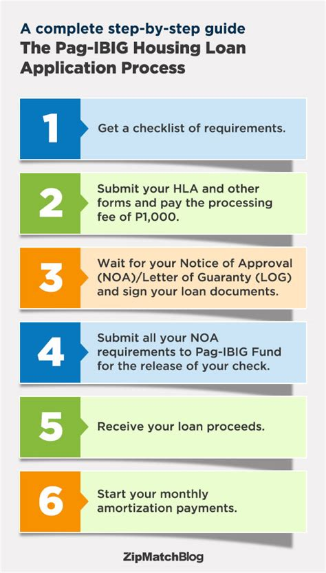 requirements pag ibig housing loan a step by step guide to the pag ibig housing loan zipmatch
