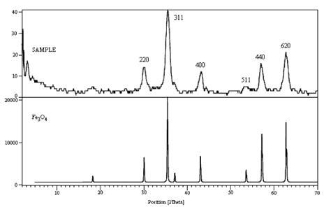 xrd pattern of silica nanoparticles figure 5