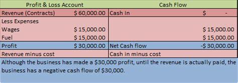 exle of cash flow management blackburne group cash flow management