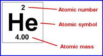Atomic Number Protons Atomic Mass And Atomic Number Worksheet Abitlikethis