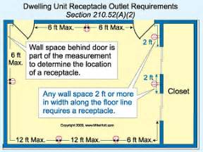 installing a receptacle the swing of a door in a bedroom of a dwelling unit electrical
